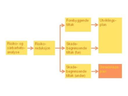 Hvordan lage en god helseberedskapsplan?