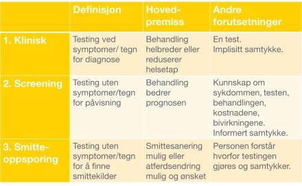 Testing for infeksjoner – når og hvorfor?