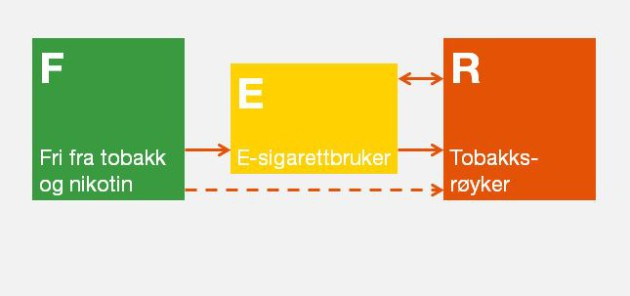 Men, e-sigarettene virker jo ikke!